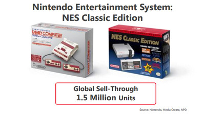 Mini Famicom/NES Systems Sell 1.5 Million Units Worldwide